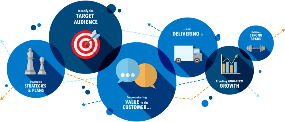 PLC of a product / service with Digital Marketing campaigns